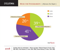 Cyclotimia - Music For Stockmarkets